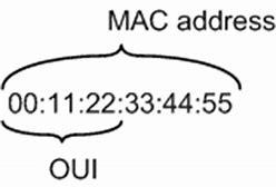 OUI(MAC)地址申请服务