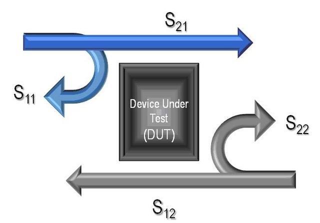 阻抗与网络S参数分析测试